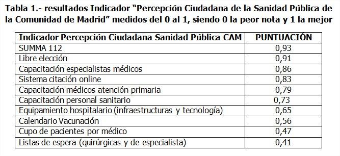 Resultados Indicador Percepcion Ciudadana Sanidad Pública Comunidad Madrid