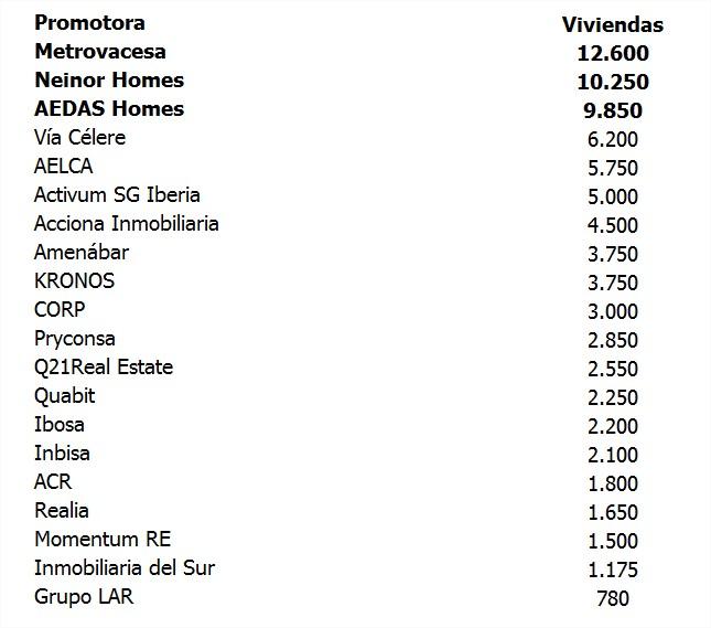 Top-20-promotoras-inmobiliarias