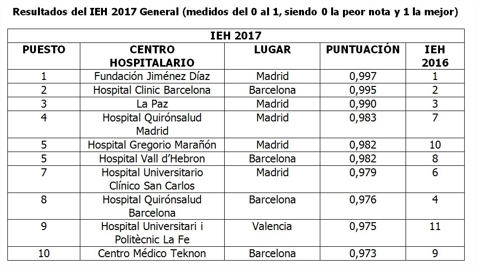 Resultados_IEH_2017_General