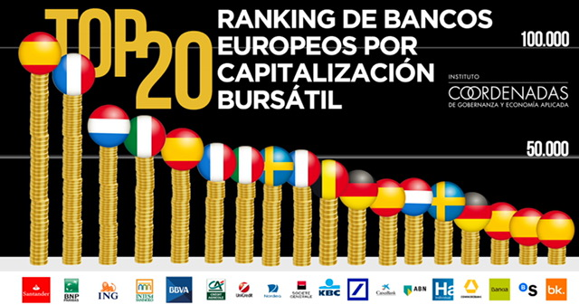 TOP 20 de bancos europeos por capitalización bursátil