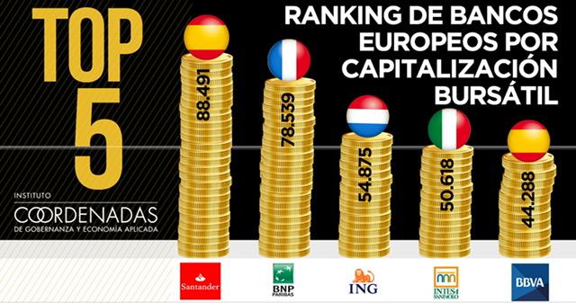 top 5 de bancos europeos por capitalización bursátil