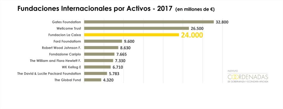 Grafico Fundaciones Internacionales por Activos 2017