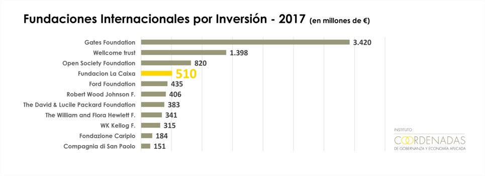Grafico Fundaciones Internacionales por Inversion 2017